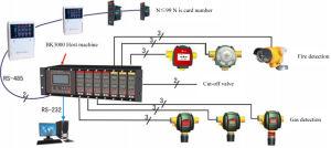 내부고정기 타입 2 버스 지적인 화재 경고 시스템