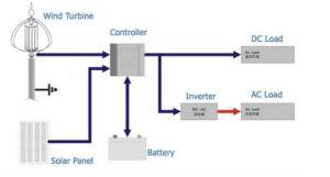 100W 12V/24V AC 수직 바람 터빈 발전기