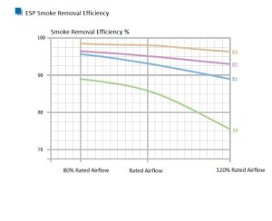 Les dépoussiéreurs électrostatiques avec charbon actif (ESP) -série CB