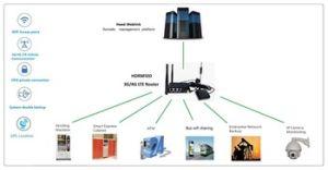 4G Lte im Freienfräser mit Wif/GPS