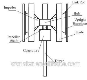 Neuer Wind-Turbine-Generator des Entwurfs-3kw 96V/120V Vawt vertikaler