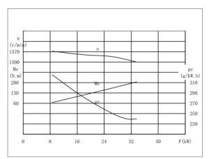 [قك4102د] [مولتي-سليندر] مجدول [بتّر] [ديسل نجن] لأنّ عمليّة بيع