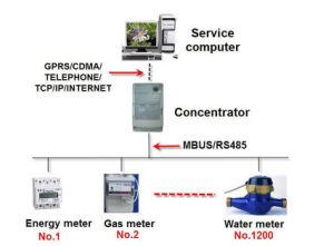 Soluzione tutta compresa per la lettura automatica e (AMR) la gestione del tester