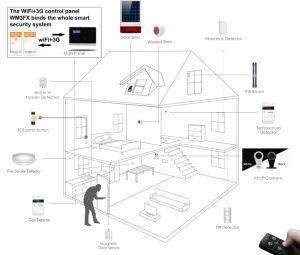 De draadloze GSM WiFi Alarminstallaties van de Veiligheid
