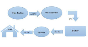 Vent sortie usine Tubine trois générateurs de phase à haute efficacité