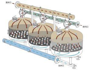 高く効率的な滴り潅漑4 水砂のメディアフィルタ