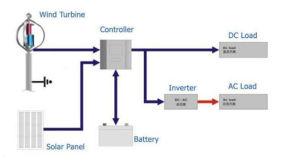 Hot Sale 300W Grid-Tied hors grille / vent générateur Tubine