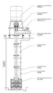 Pompa con comando a motore elettrica del carico del pozzo profondo per olio/autocisterne chimiche