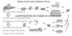 caja de cartón y cartón ondulado que hace la máquina