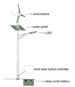 Magnet-kleiner Wind-Generator Wechselstrom-100W vertikaler Permannet 24V für Verkauf (SHJ-NEV100Q1)
