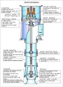 Pompa della turbina nel verticale