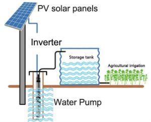 Solarwasser-Pumpen-Systems-Entwurfs-Sonnensystem
