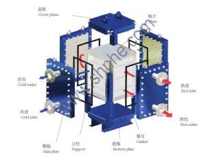 Aquecedor e trocador de calor no óleo e gás