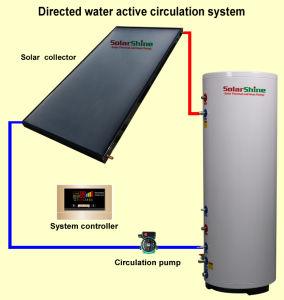 chauffe-eau solaire économique Split, chauffe-eau solaire indirecte pour salle de bains