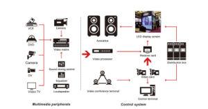 살아있는 영상은 1920Hz가 P2.5/P3.91/P4.81를 상쾌하게 하는 LED 모듈 표시판을 동기화한다