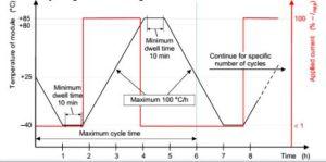 PV de cyclage thermique du module /essais de gel d'humidité Chambre Chambre /l'environnement avec la norme CEI61215-2 : 2016
