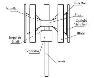 Générateur de micro hybride solaire Système de génération de vent turbine éolienne de l'électricité éolienne verticale 2kw