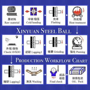 Rolamento de esferas de aço inox AISI52100 G500 1/4 Polegada 6,35mm Steelballs