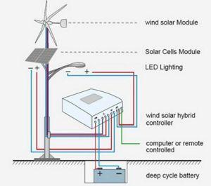 2018 generatore di vento orizzontale di vendita caldo di asse di nuovo disegno 300W