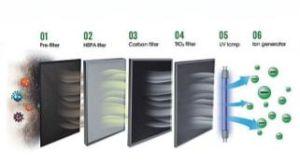 2018 фильтр HEPA новой конструкции для настольных ламп очистителя воздуха