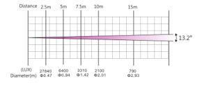 Повышение производительности мини-Spot 100W перемещение Колошения фонари