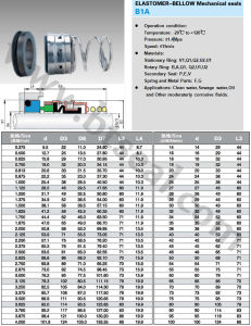Эластомер сильфона механическое уплотнение (B1A) 3