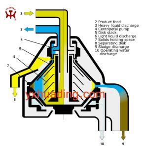 O disco separador de centrífuga de óleo mineral