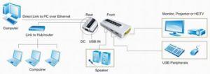 네트워킹 1000Mbps Video와 Audio Adapter