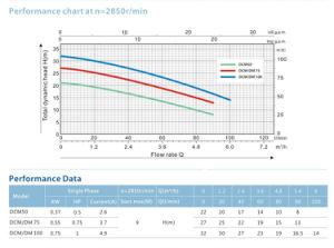 Bomba centrífuga de DCM100 Precio de la bomba de la industria