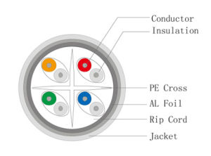 Fabrik-Preis Hochgeschwindigkeits-LAN-Kabel CAT6 ftp-Netz-Kabel
