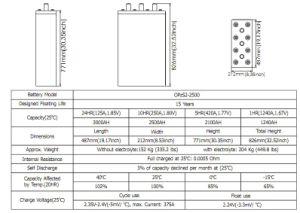 Bateria Opzs Série 2V2500AH com placas tubulares para Telecom/UPS/Segurança/ferroviário/Medical/Alarme/TV a cabo Execução