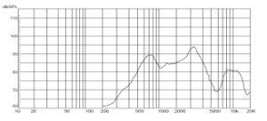 altoparlante del cono del documento del blocco per grafici del metallo di 8ohm 0.5W 91dB 45mm