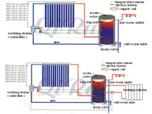 高圧太陽水暖房装置