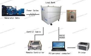 415V 500kw Banco de la carga de prueba para el generador