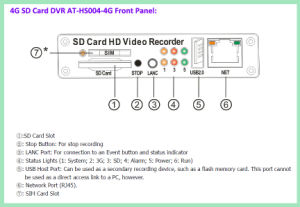 Auto-Videokamera-Systeme der Qualitäts-3G/4G/GPS/WiFi mit Ableiter-Karte bewegliches DVR