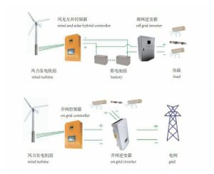 10kw Wind Turbine의 응용 시스템
