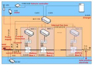E-Pow, inteligente sistema de gestión de la batería (BMS) para vehículos eléctricos