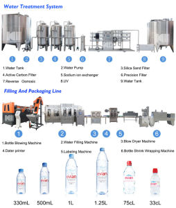 Вода в бутылках производственного оборудования производственной линии