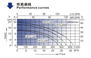 セリウムが付いている浴槽ポンプ(WTC)は承認した