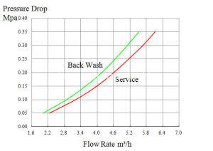 水軟化剤のための世帯制御弁の使用