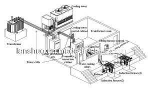 工場供給100kg Kgpsの誘導の銅の溶ける炉および機械