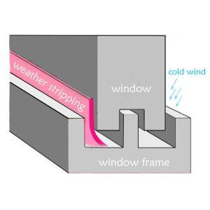 天候の引き戸のシールのストリップのFramelessのシリコーンのドアの底シールのWindowsの防音のドアの広がり除去