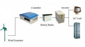 uso horizontal da HOME do inimigo do gerador das energias eólicas da linha central 300W