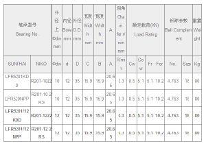 Роликовый подшипник, контакт роликового подшипника (НОСЛЛ5201-12KDD, НОСЛЛ5201-12АЭС)