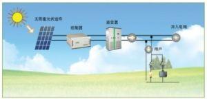 L'énergie solaire
