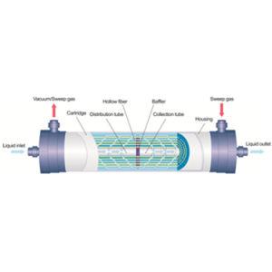 Het Membraan van Etn het membraan van de Verwijdering (van de Ammoniak (NH4+/NH3))