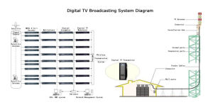[ديجتل] مرئيّة إذاعة تلفزيون جهاز إرسال