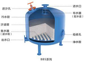 Cavidade Dupla Auto 8 Areia durável Filtro Filtro de cascalho de Mídia