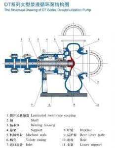 Bomba de la desulfurización de la bomba de la mezcla de Fgd de la eficacia alta