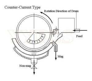 Separatore magnetico Cts (N del neodimio permanente della puleggia di alta qualità di serie di CT, B) -1230